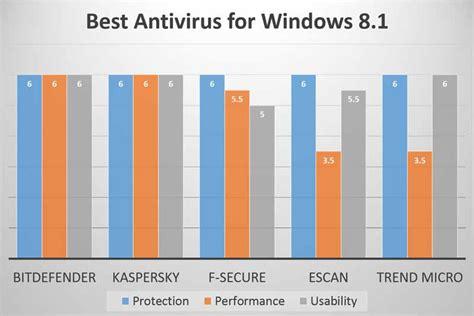 best free antivirus windows 8 1 best antivirus for windows 8 1 from av test labs