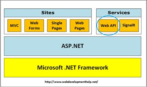 angularjs tutorial with web api creating your first spa application using angularjs and