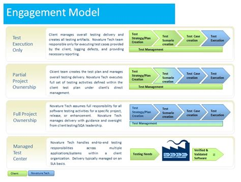 end to end testing template engagement model pictures to pin on pinsdaddy