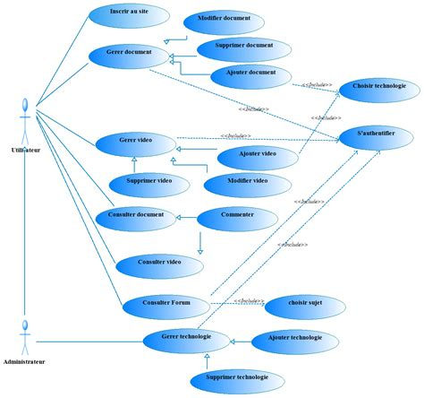 uml diagramme de package diagramme de package de cas d utilisation