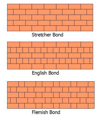 work pattern types types of bricks photo 8 build pinterest bricks and