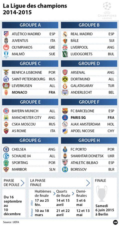 Calendrier Monaco Ligue Des Chions 2015 Ligue Des Chions 2014 2015
