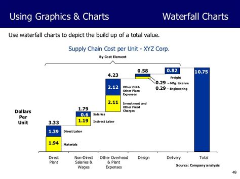 powerpoint waterfall chart template powerpoint presentation development