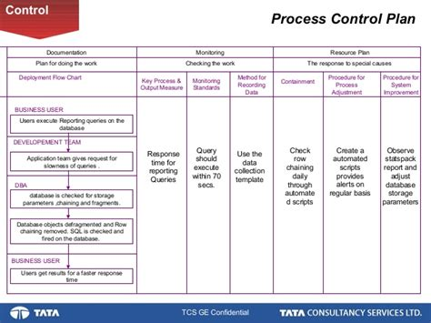 database performance improvement a six sigma project