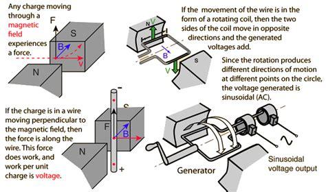 ac generators vijay kamble s