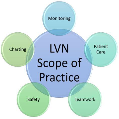 Lvn Scope Of Practice Essay practice licensed vocational scope of practice