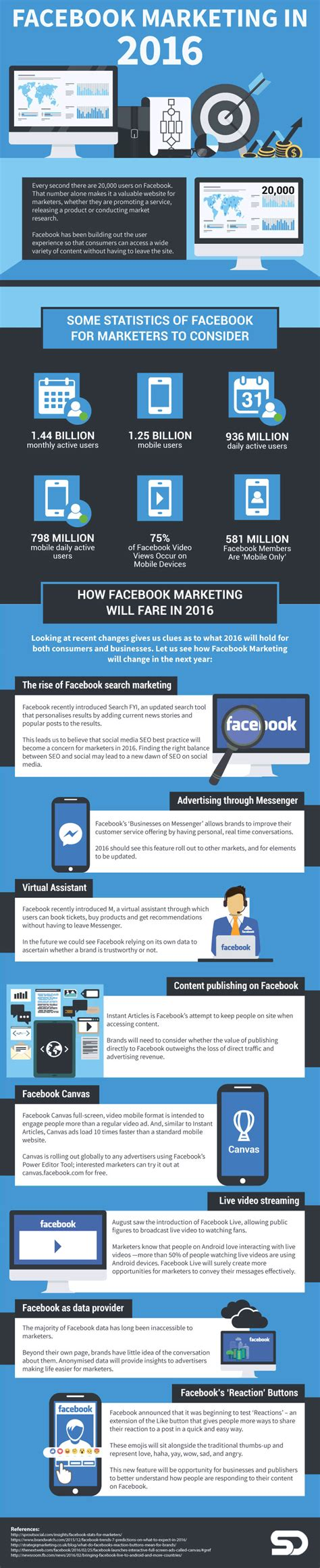 fb marketing how facebook marketing is changing in 2016 infographic