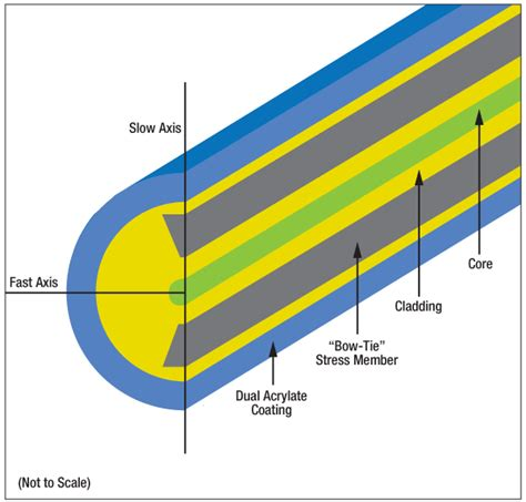 optical cross section polarizing optical fiber