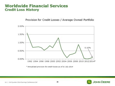 Provision For Credit Losses Formula 3rd Quarter 2014 Earnings Conference Call 16 Worldwide Financial Services Credit Loss History