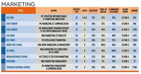 Mba Or Ms Marketing by Ms Mba Sp 233 Cialis 233 S Marketing Communication Masters