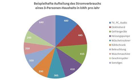 Stromverbrauch 3 Personen Haushalt 3321 by Stromverbrauch Bei Haushaltsger 228 Ten Einspare