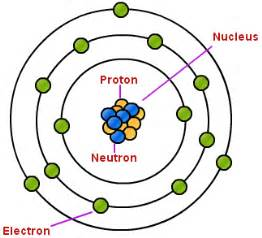 Proton Location In Atom Chemistry Ics Test Review