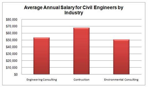 ic layout engineer average salary civil engineering graduate programs schools