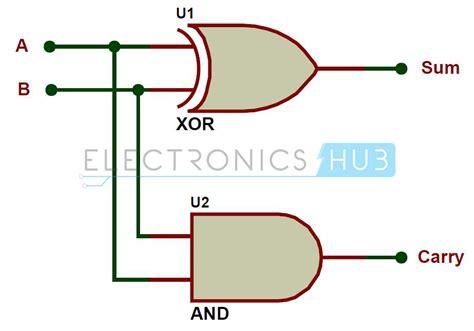 tutorialspoint vhdl wiring diagram half adder full adder using half adder