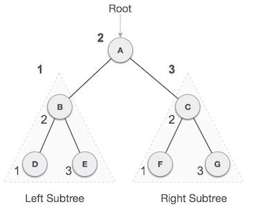 tutorialspoint binary tree data structures and algorithms tree traversal