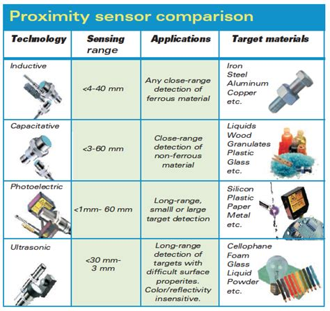 types of capacitive transducers proximity sensors compared inductive capacitive photoelectric and ultrasonic machine design