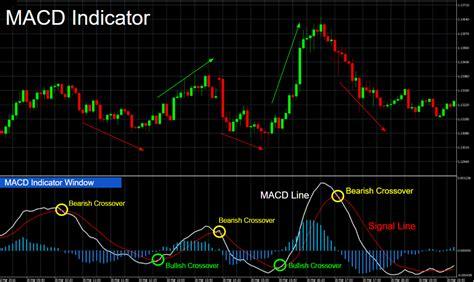 macd indicator  trade stock binary options