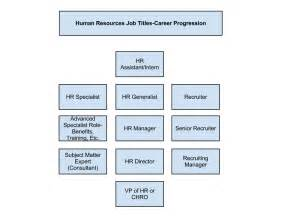 human resources titles progressing up the ladder