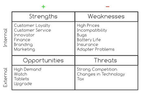 3 Strengths And 3 Weaknesses Mba by Don T Struggle With Decisions Try Mind Mapping A