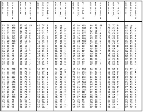Table Code by Appendix B Ascii And Ebcdic Standards