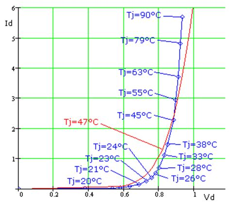 diode resistance change with temperature diode resistance change with temperature 28 images temperature effects on performance of