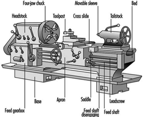 layout mesin bubut lathes