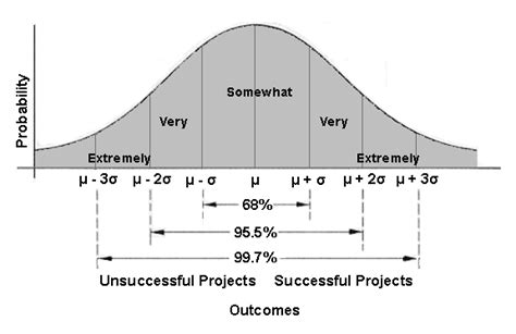 pattern deviation definition bell curve diagram bell curve picture