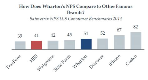 Whartone 1 Year Mba by Wj Survey Finds Wharton The Discover Card Of Mba