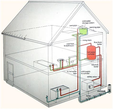 house plumbing system house water supply line plumbing system diagram water