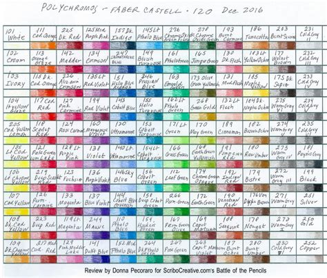 Kitchen Knives That Never Need Sharpening by Polychromos Color Chart 28 Images Faber Castell
