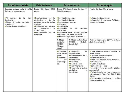 evoluci 243 n de la acci 243 n de tutela en colombia cuadro sinoptico de la administracion politicaygestion evoluci 243 n estado cuadro 243 ptico