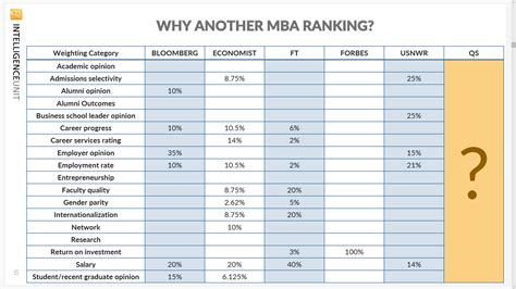 Mba Marketing Ranking by Overview Qs Global Newest Mba Rankings 2018 Qs