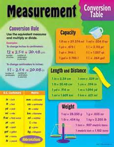measurement conversion table learning chart 5th grade