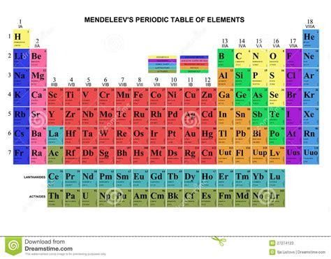 tavola atomica tabella mendeleev illustrazione di stock