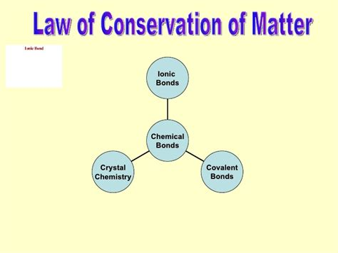 Of Conservation Of Matter Picture physical science review