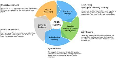 agile testing methodology diagram agile testing cycle indium software qa firm