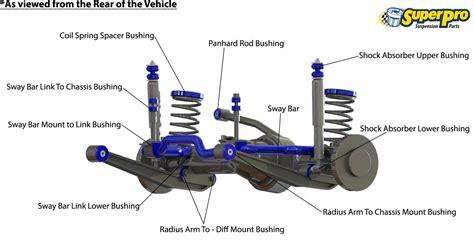 car front suspension diagram car shocks suspension diagram