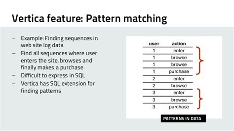 Pattern Matching Vertica | a short introduction to vertica