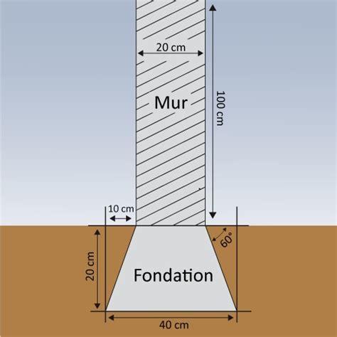 faire des fondations pour un mur mur