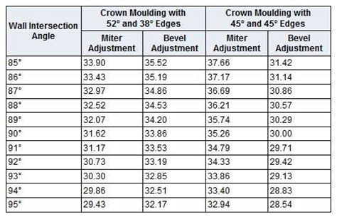 Angle For Cutting Crown Molding Mycoffeepot Org