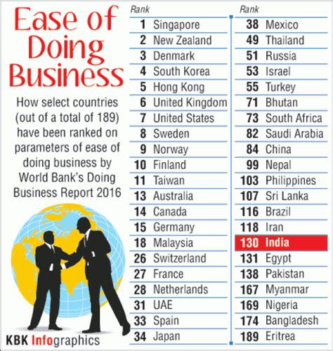 world bank business report india improves ease of doing business ranking photos
