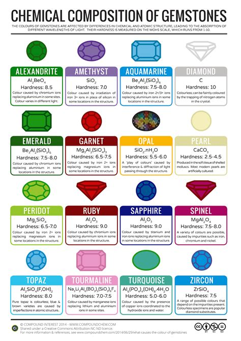 What Is Composition by The Chemical Composition Of Various Gemstones
