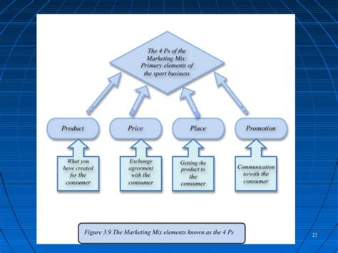 After Mba In Sports Management by Sport Marketing Chapter 3 Before