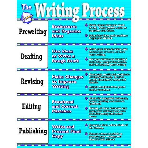 themes for process essay 25 best ideas about essay writing on pinterest essay