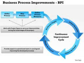 Business Process Improvement Template Continuous Improvement Powerpoint Templates Backgrounds