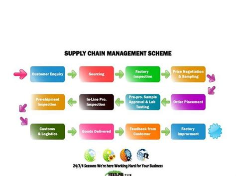 supply chain management powerpoint template supply chain management scm authorstream