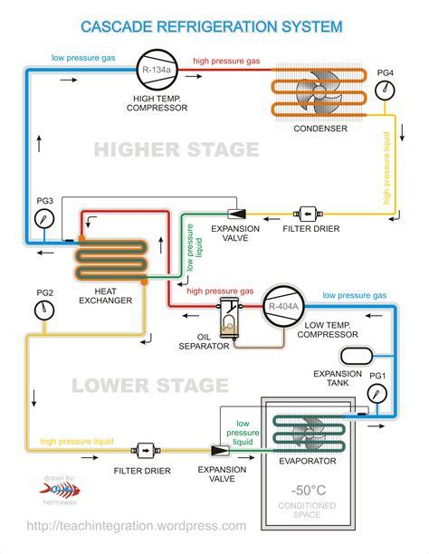 Cooler In Cooling Chiller Untuk E Liquid cascade refrigeration pt teach integration