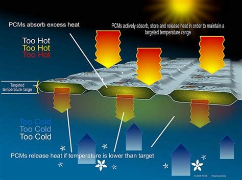 green tip thermal mass insulation  phase change