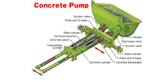 how to remote control concrete pump our automation
