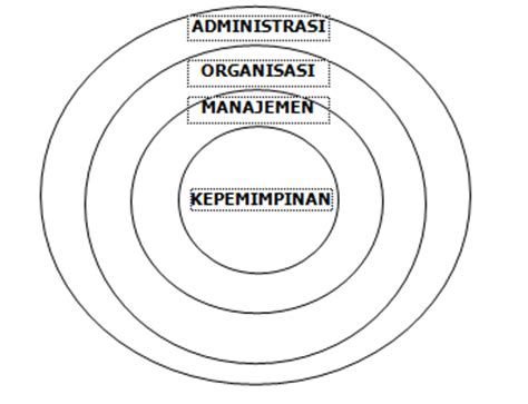 Organisasi Kepemimpinan Dan Perilaku Administrasi Sondang P Siagian catatan harian konsep administrasi